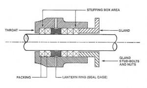 stuffing-box-300x180